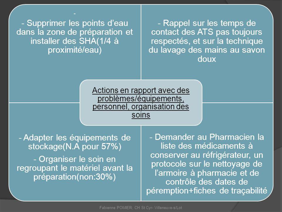Fabienne POMIER; CH St Cyr- Villeneuve-s/Lot - - Supprimer les points deau dans la zone de préparation et installer des SHA(1/4 à proximité/eau) - Rap