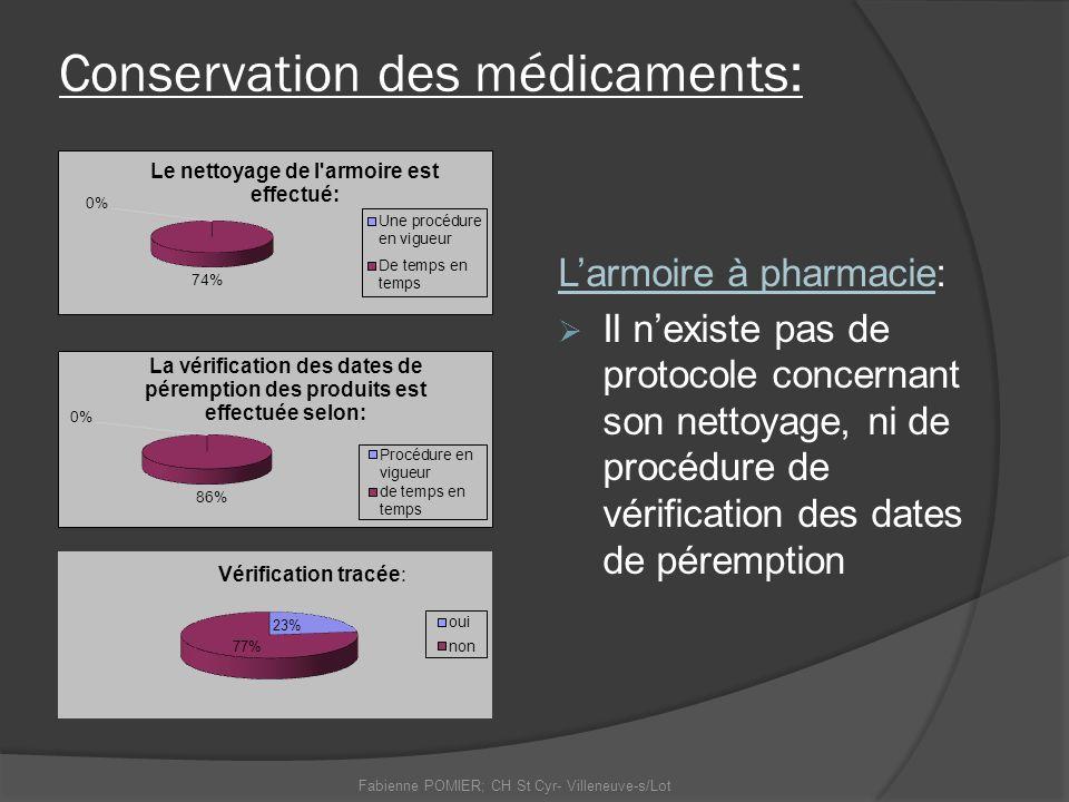 Conservation des médicaments: Larmoire à pharmacie: Il nexiste pas de protocole concernant son nettoyage, ni de procédure de vérification des dates de