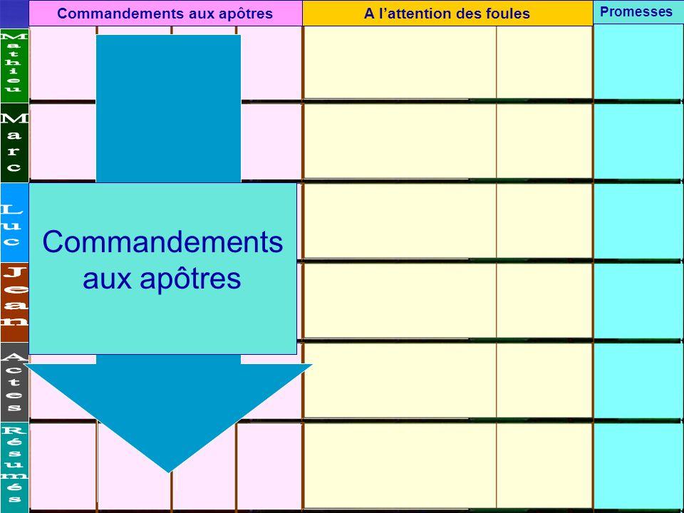 Commandements aux apôtresA lattention des foules Promesses Commandements aux apôtres