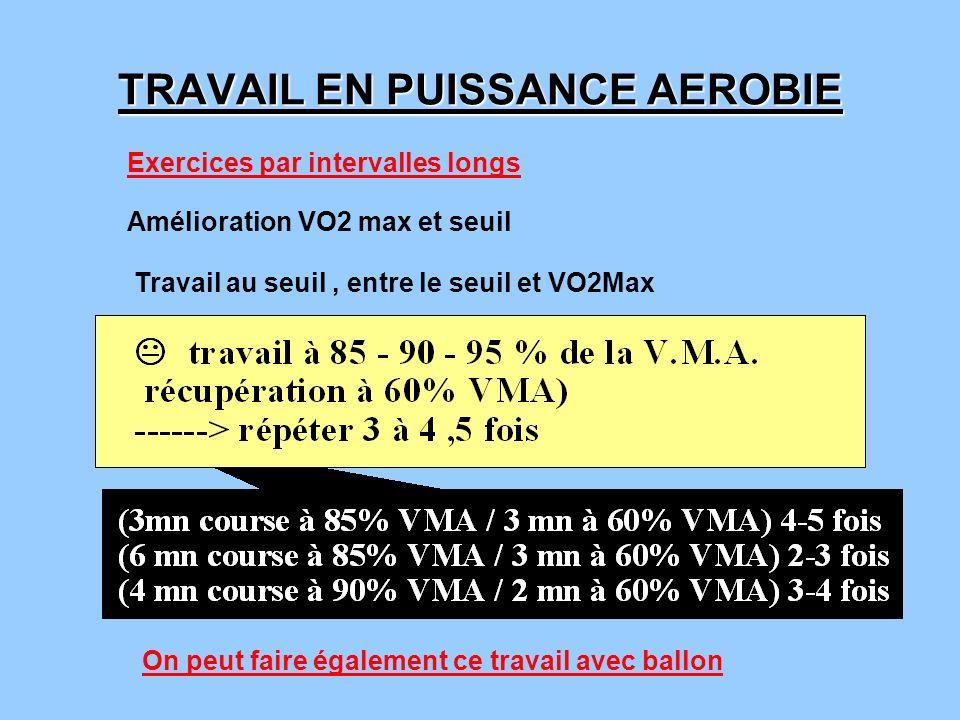 TRAVAIL EN PUISSANCE AEROBIE On peut faire également ce travail avec ballon Travail au seuil, entre le seuil et VO2Max Exercices par intervalles longs