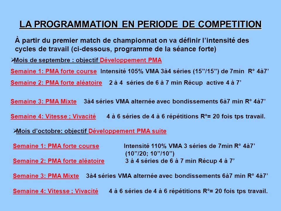 LA PROGRAMMATION EN PERIODE DE COMPETITION À partir du premier match de championnat on va définir lintensité des cycles de travail (ci-dessous, progra