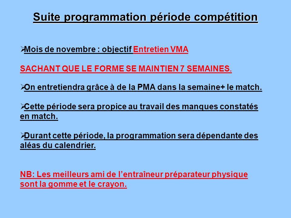 Suite programmation période compétition Mois de novembre : objectif Entretien VMA SACHANT QUE LE FORME SE MAINTIEN 7 SEMAINES. On entretiendra grâce à