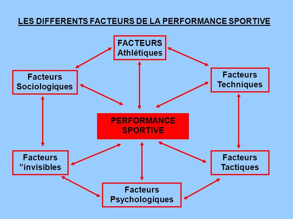 Facteurs Techniques Facteurs Sociologiques PERFORMANCE SPORTIVE Facteurs Psychologiques Facteurs Tactiques Facteurs invisibles LES DIFFERENTS FACTEURS