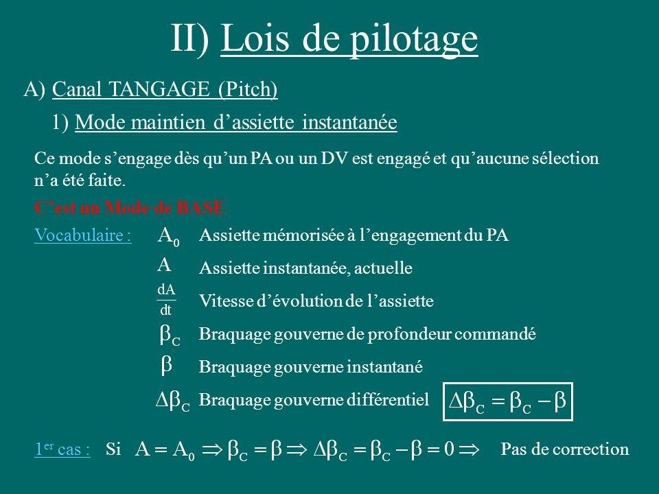 II) Lois de pilotage A) Canal TANGAGE (Pitch) Ce mode sengage dès quun PA ou un DV est engagé et quaucune sélection na été faite. Cest un Mode de BASE
