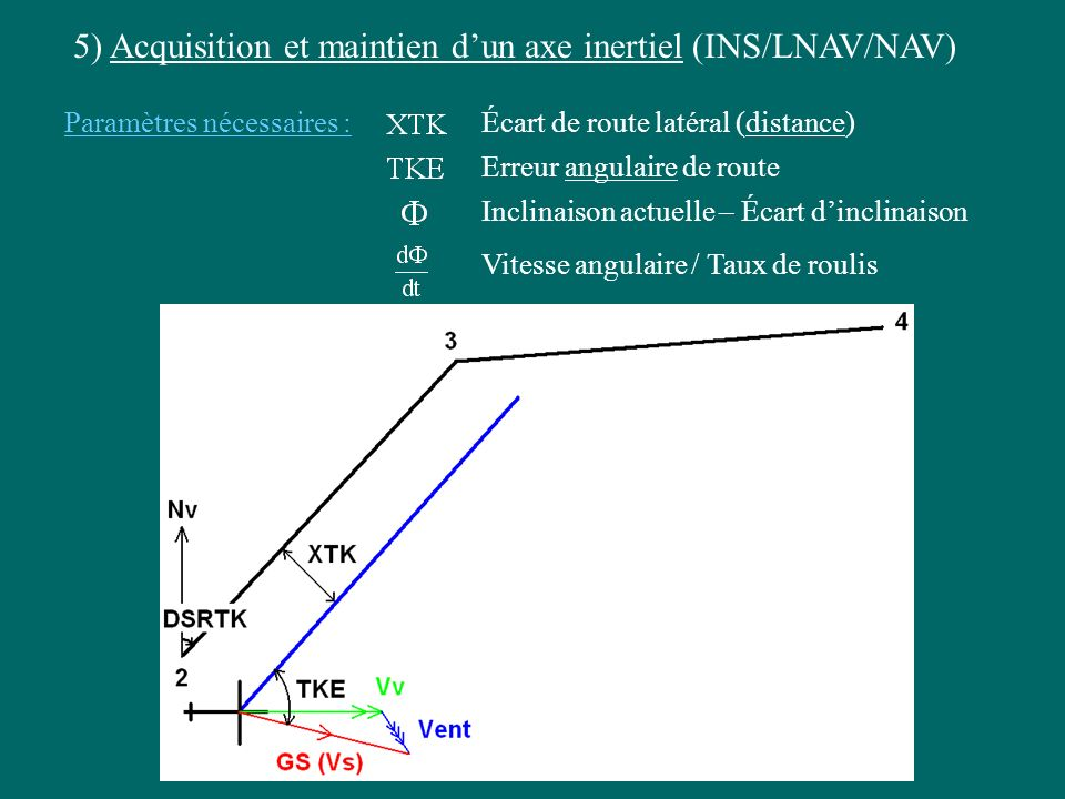 5) Acquisition et maintien dun axe inertiel (INS/LNAV/NAV) Paramètres nécessaires :Écart de route latéral (distance) Erreur angulaire de route Inclina