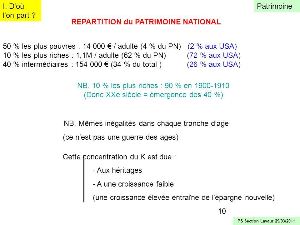 10 REPARTITION du PATRIMOINE NATIONAL 50 % les plus pauvres : 14 000 / adulte (4 % du PN) (2 % aux USA) 10 % les plus riches : 1,1M / adulte (62 % du