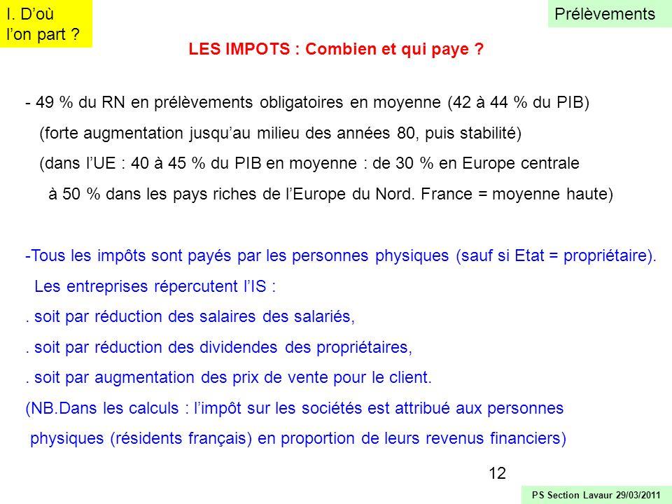 12 LES IMPOTS : Combien et qui paye ? - 49 % du RN en prélèvements obligatoires en moyenne (42 à 44 % du PIB) (forte augmentation jusquau milieu des a