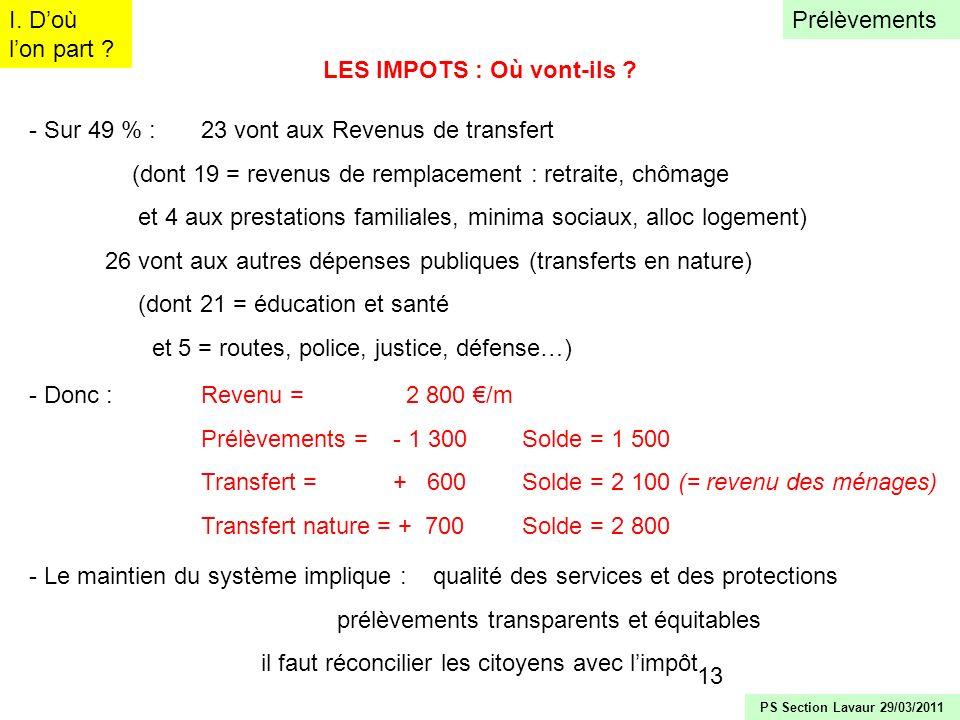 14 MM /adulte/mois % du RN Impôt sur le revenu9 % IRPP (progressif : 5,5 à 41 %)52 80 3 CSG (proportionnel : 8 %)94 160 6 (Total = 9 % du RN contre 10 à 12 en pays européens comparables) LES PRELEVEMENTS : le détail I.