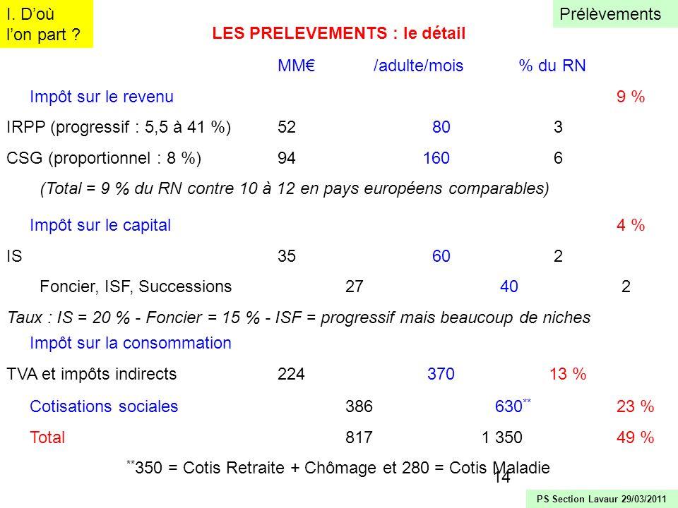 14 MM /adulte/mois % du RN Impôt sur le revenu9 % IRPP (progressif : 5,5 à 41 %)52 80 3 CSG (proportionnel : 8 %)94 160 6 (Total = 9 % du RN contre 10