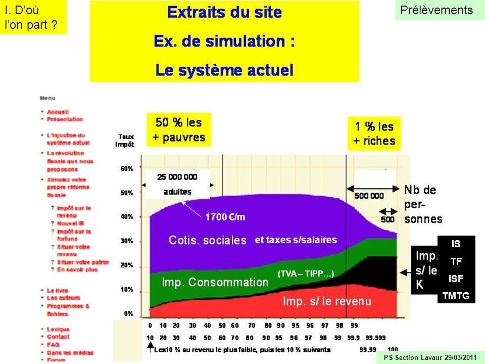 15 I. Doù lon part ? Prélèvements (TVA – TIPP…) et taxes s/salaires IS TF ISF TMTG 1700 /m PS Section Lavaur 29/03/2011