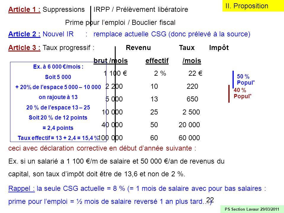22 II. Proposition Article 1 : SuppressionsIRPP / Prélèvement libératoire Prime pour lemploi / Bouclier fiscal PS Section Lavaur 29/03/2011 Article 2