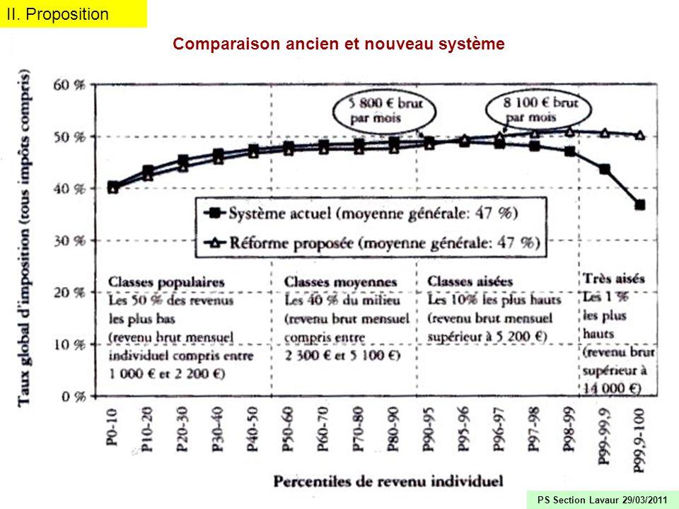 24 Comparaison ancien et nouveau système II. Proposition PS Section Lavaur 29/03/2011