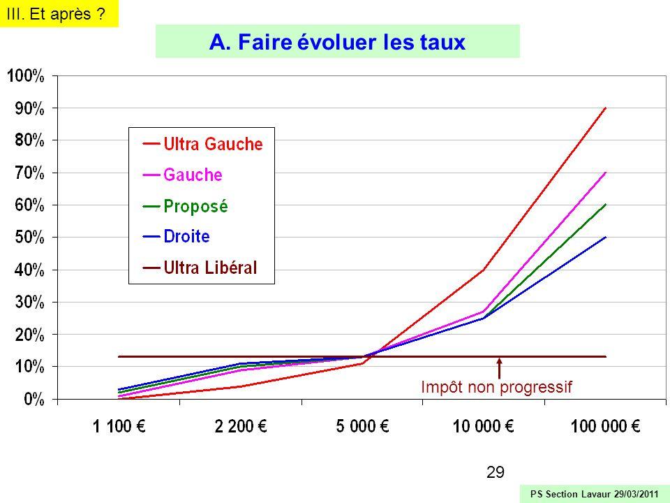 29 Impôt non progressif III. Et après ? A. Faire évoluer les taux PS Section Lavaur 29/03/2011