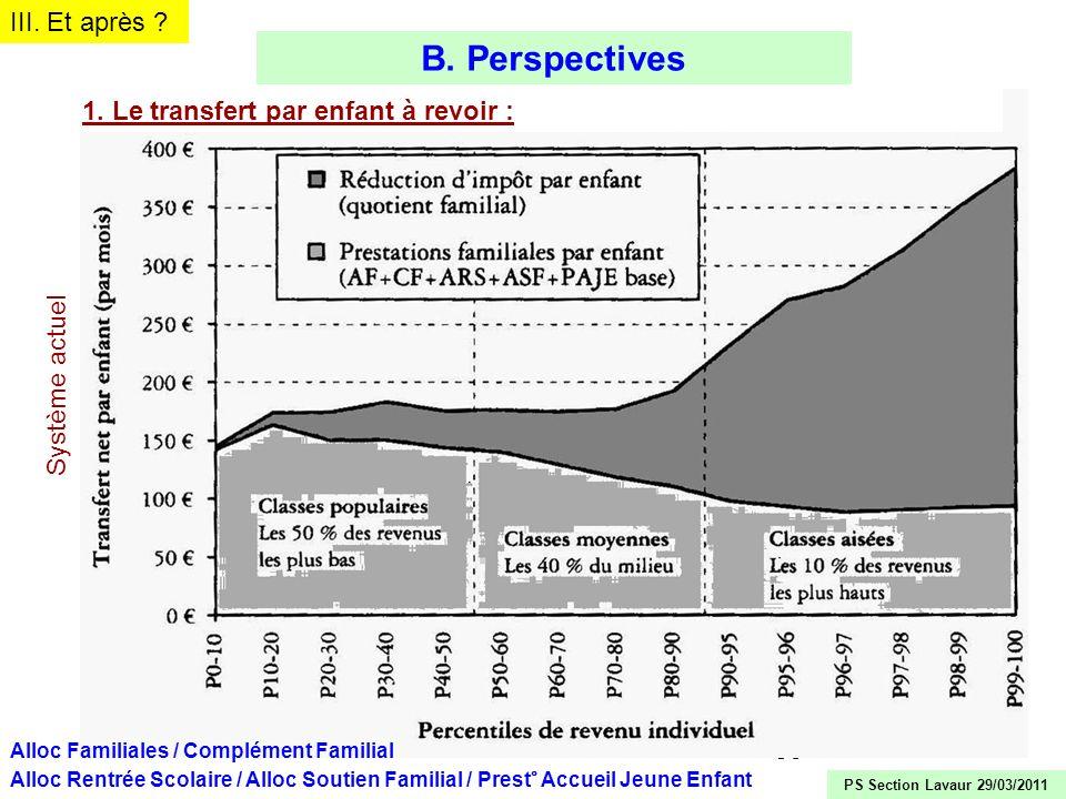 30 B. Perspectives 1. Le transfert par enfant à revoir : Alloc Familiales / Complément Familial Alloc Rentrée Scolaire / Alloc Soutien Familial / Pres