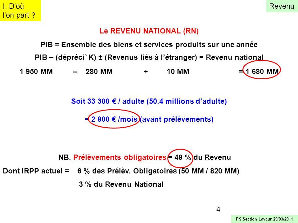 5 REPARTITION DES REVENUS (1 680 MM ) REVENU du TRAVAIL = 75 % du Revenu National (1 270 MM ) REVENU du CAPITAL = 25 % du RN (410 MM ) Détail : Revenus financiers = 270 MM (intérêts, dividendes…) (Rdt = 6,9 %) Revenus fonciers = 140 MM (loyers nets des intérêts demprunts) (3 %) soit un rendement moyen du capital de 4 à 4,5 % /an soit 8000 à 9000 par adulte /an (700 /mois) I.