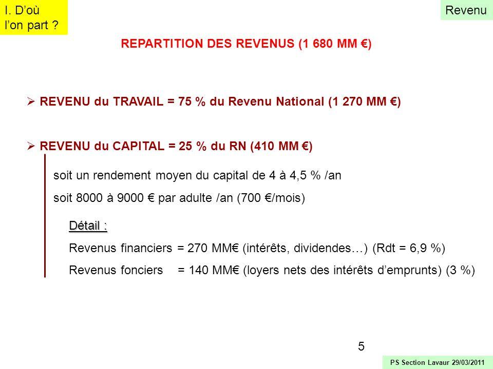 5 REPARTITION DES REVENUS (1 680 MM ) REVENU du TRAVAIL = 75 % du Revenu National (1 270 MM ) REVENU du CAPITAL = 25 % du RN (410 MM ) Détail : Revenu