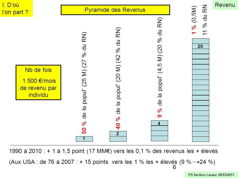 6 50 % de la popul° (25 M) (27 % du RN) 40 % de la popul° (20 M) (42 % du RN) 9 % de la popul° (4,5 M) (20 % du RN) 1 % (0,5M) 11 % du RN Nb de fois 1