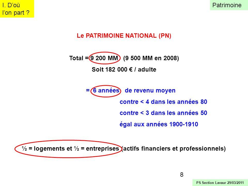 8 Le PATRIMOINE NATIONAL (PN) Total = 9 200 MM (9 500 MM en 2008) Soit 182 000 / adulte I. Doù lon part ? Patrimoine PS Section Lavaur 29/03/2011 = 6