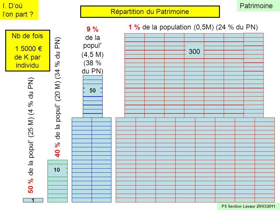 9 Nb de fois 1 5000 de K par individu 50 % de la popul° (25 M) (4 % du PN) 1 40 % de la popul° (20 M) (34 % du PN) 10 9 % de la popul° (4,5 M) (38 % d