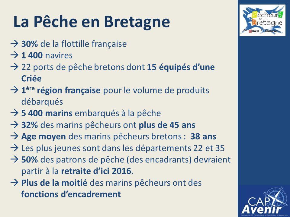 30% de la flottille française 1 400 navires 22 ports de pêche bretons dont 15 équipés dune Criée 1 ère région française pour le volume de produits débarqués 5 400 marins embarqués à la pêche 32% des marins pêcheurs ont plus de 45 ans Age moyen des marins pêcheurs bretons : 38 ans Les plus jeunes sont dans les départements 22 et 35 50% des patrons de pêche (des encadrants) devraient partir à la retraite dici 2016.