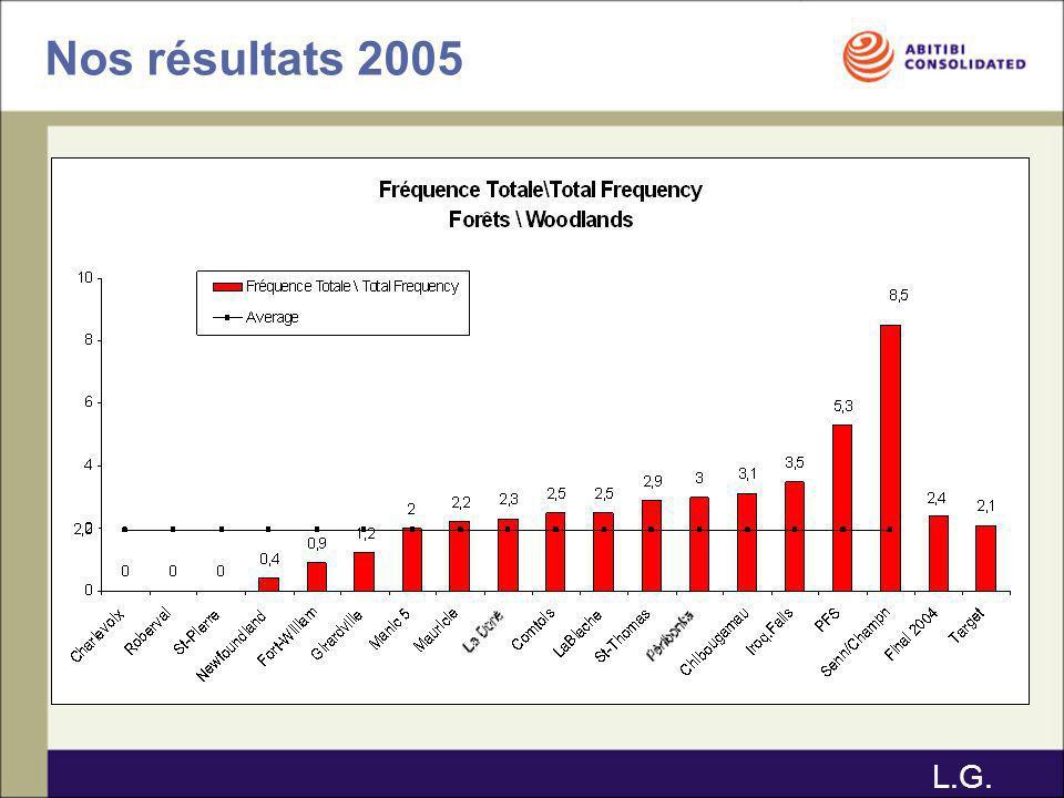 Nos résultats 2005 L.G.
