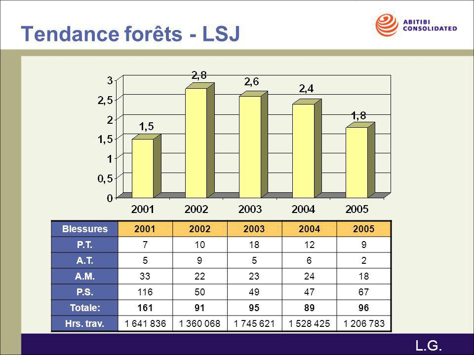 Tendance forêts - LSJ Blessures20012002200320042005 P.T.71018129 A.T.59562 A.M.3322232418 P.S.11650494767 Totale:16191958996 Hrs. trav.1 641 8361 360