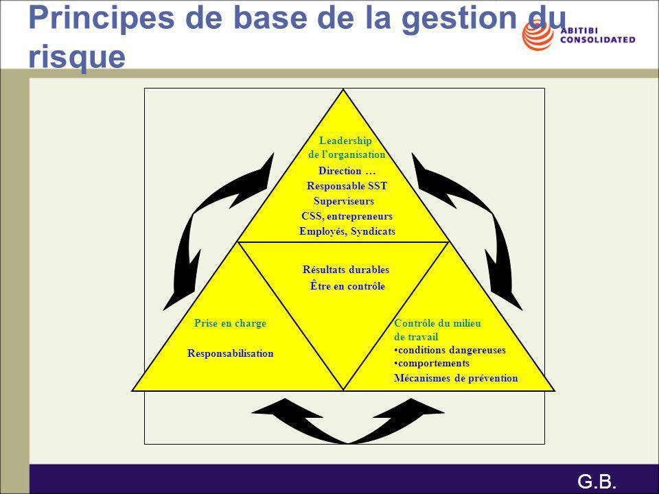 Principes de base de la gestion du risque Leadership de lorganisation Direction … Responsable SST Superviseurs CSS, entrepreneurs Employés, Syndicats