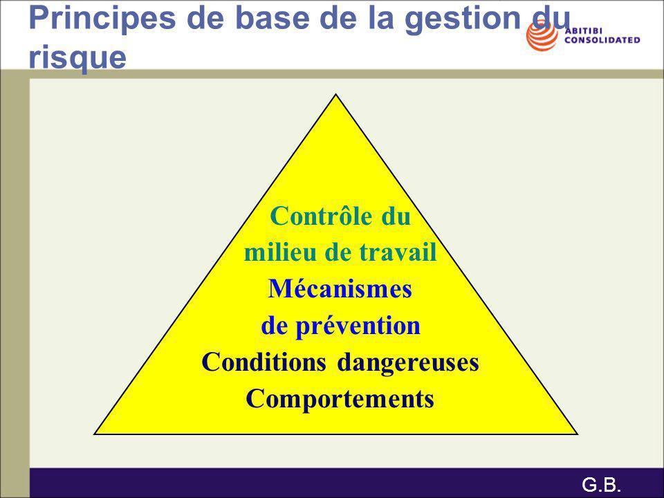 Principes de base de la gestion du risque Contrôle du milieu de travail Mécanismes de prévention Conditions dangereuses Comportements G.B.
