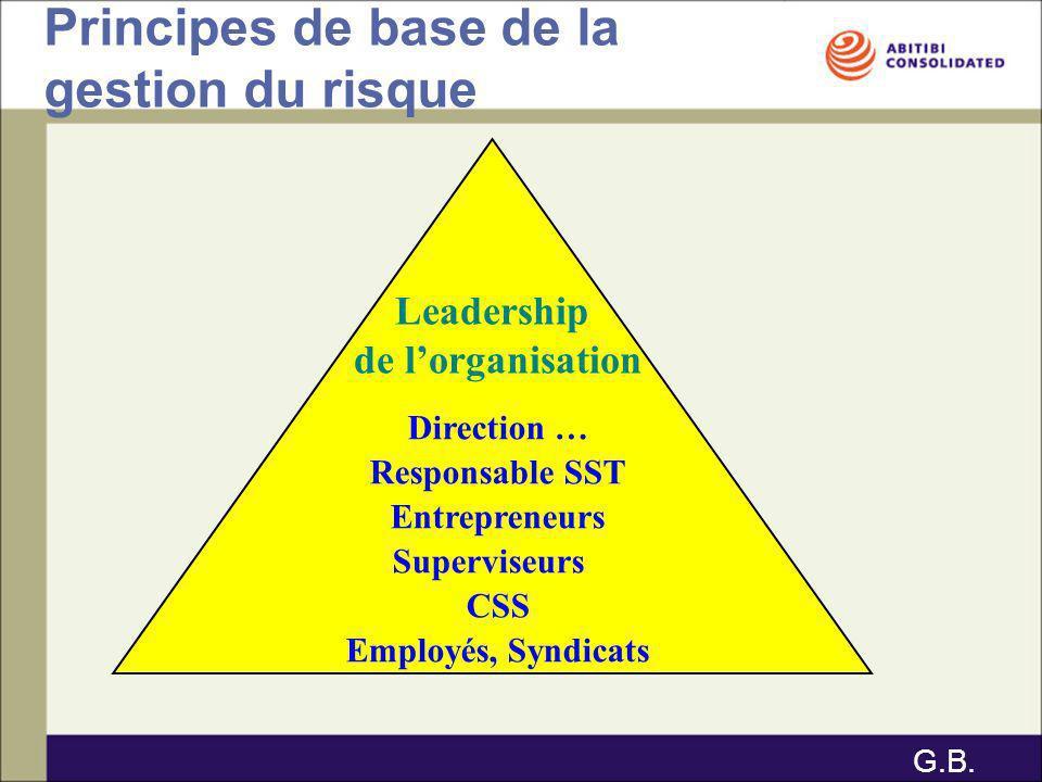 Leadership de lorganisation Direction … Responsable SST Entrepreneurs Superviseurs CSS Employés, Syndicats Principes de base de la gestion du risque G