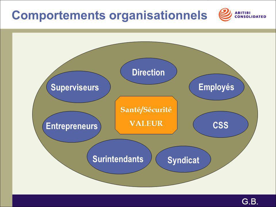Comportements organisationnels Santé/Sécurité VALEUR Direction Employés Superviseurs CSS Syndicat Entrepreneurs Surintendants G.B.