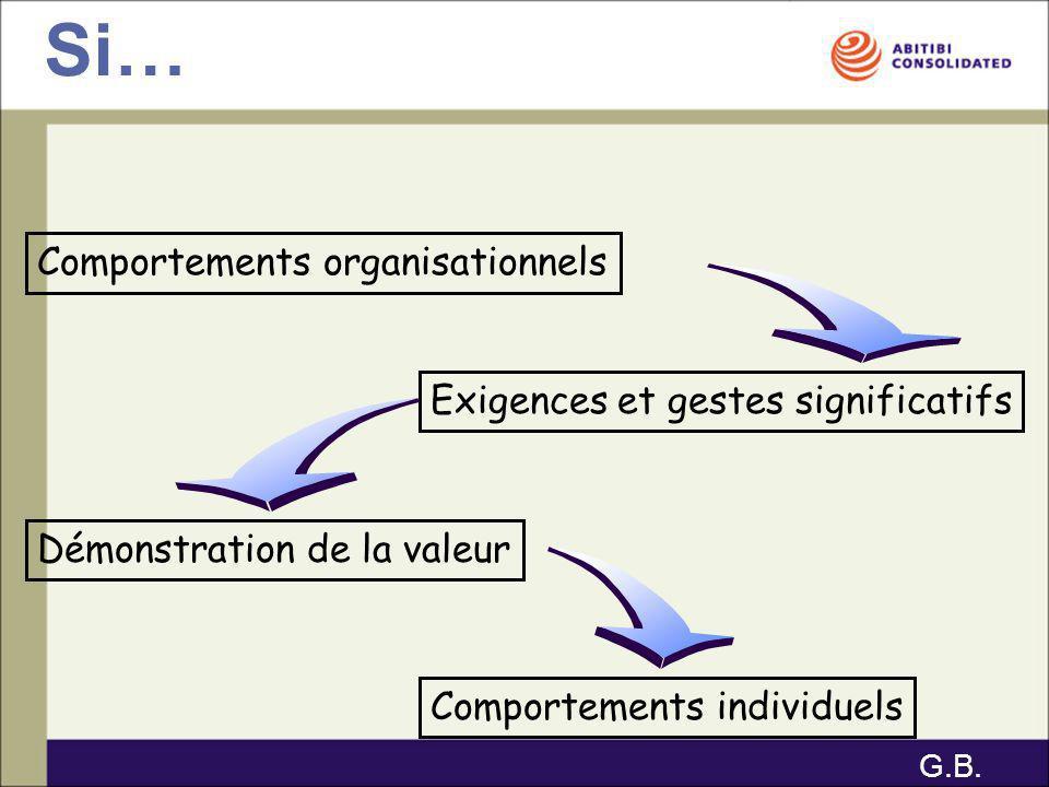 Comportements organisationnels Exigences et gestes significatifs Démonstration de la valeur Comportements individuels Si… G.B.