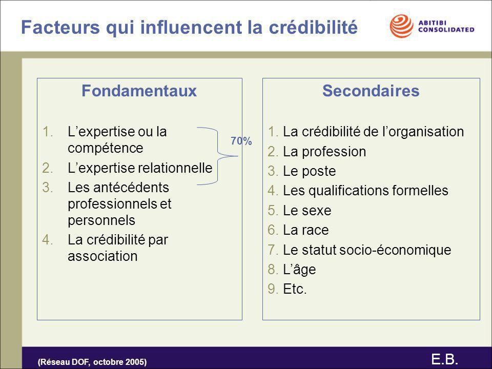 Facteurs qui influencent la crédibilité Fondamentaux 1.Lexpertise ou la compétence 2.Lexpertise relationnelle 3.Les antécédents professionnels et pers
