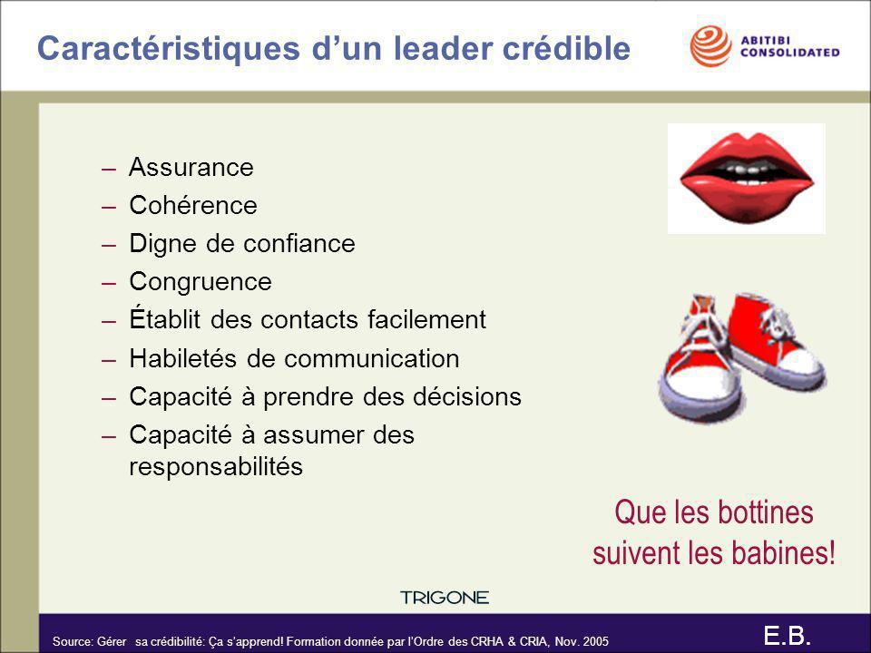 Caractéristiques dun leader crédible –Assurance –Cohérence –Digne de confiance –Congruence –Établit des contacts facilement –Habiletés de communicatio