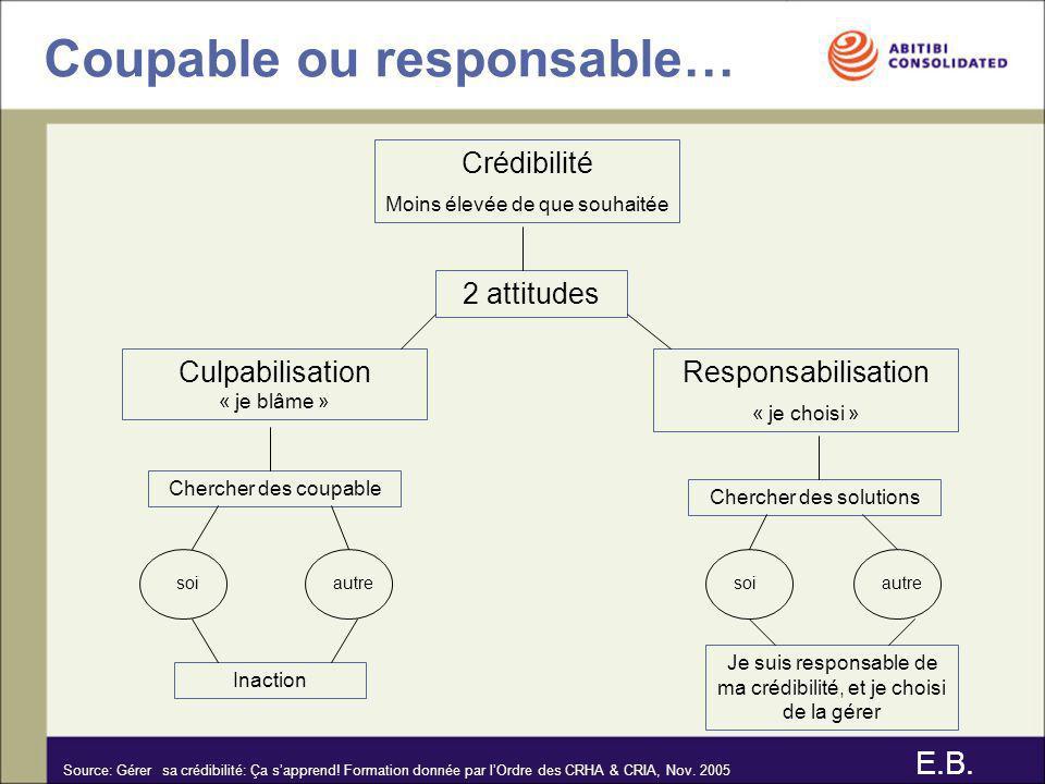Coupable ou responsable… Crédibilité Moins élevée de que souhaitée 2 attitudes Responsabilisation « je choisi » Culpabilisation « je blâme » Chercher