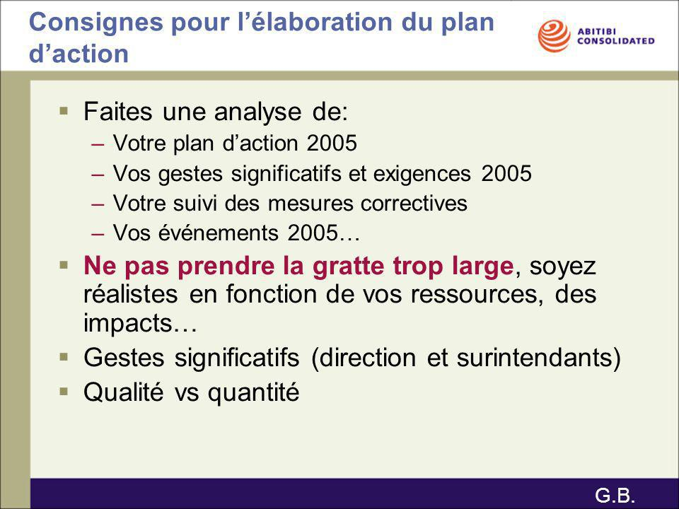 Faites une analyse de: –Votre plan daction 2005 –Vos gestes significatifs et exigences 2005 –Votre suivi des mesures correctives –Vos événements 2005…