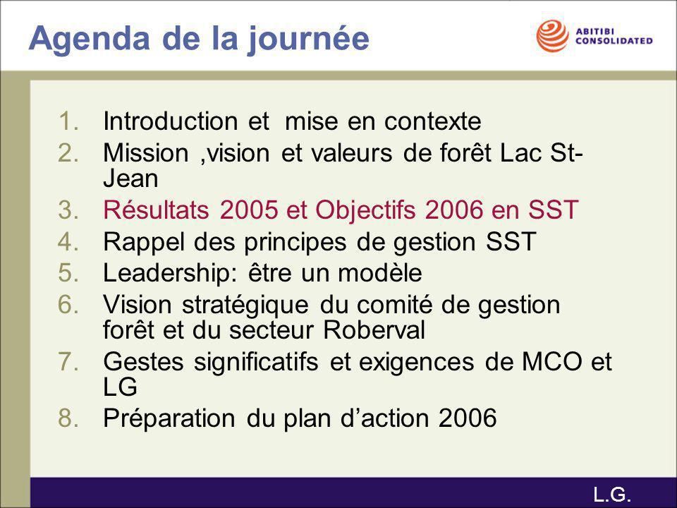 Agenda de la journée 1.Introduction et mise en contexte 2.Mission,vision et valeurs de forêt Lac St- Jean 3.Résultats 2005 et Objectifs 2006 en SST 4.Rappel des principes de gestion SST 5.Leadership: être un modèle 6.Vision stratégique du comité de gestion forêt et du secteur Roberval 7.Gestes significatifs et exigences de MCO et LG 8.Préparation du plan daction 2006 L.G.