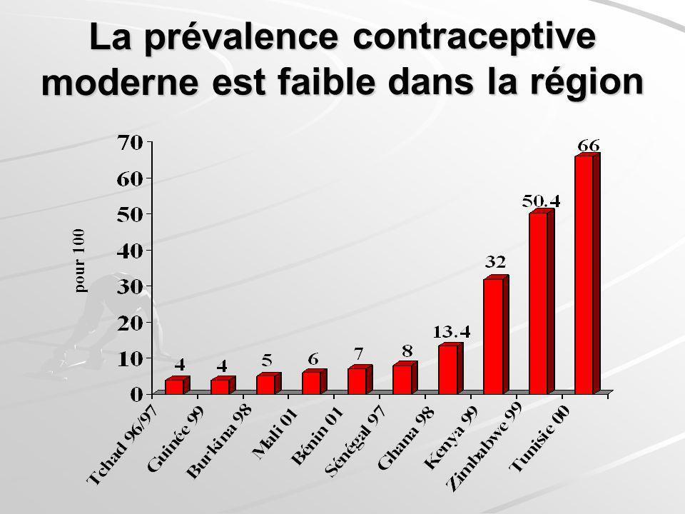 La prévalence contraceptive moderne est faible dans la région pour 100