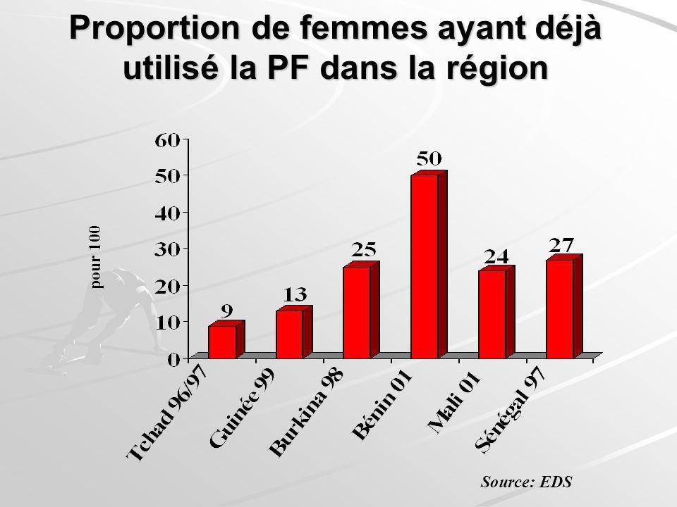 Proportion de femmes ayant déjà utilisé la PF dans la région pour 100 Source: EDS