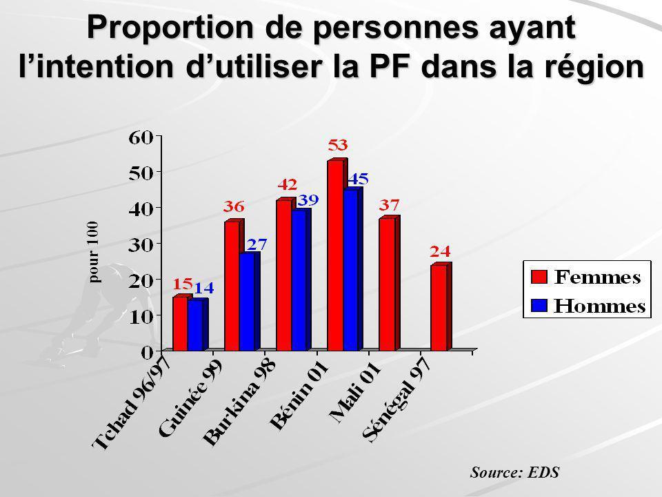 Proportion de personnes ayant lintention dutiliser la PF dans la région pour 100 Source: EDS