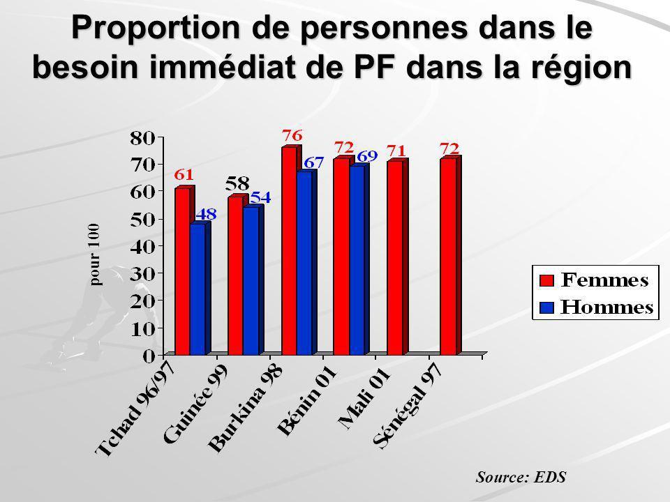Proportion de personnes dans le besoin immédiat de PF dans la région pour 100 Source: EDS