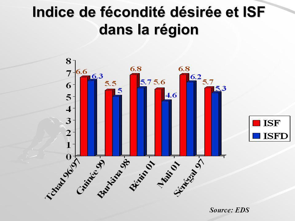 Indice de fécondité désirée et ISF dans la région Source: EDS