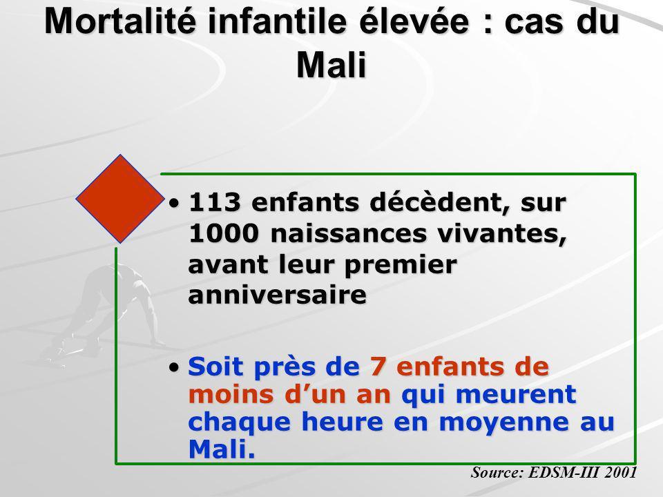 113 enfants décèdent, sur 1000 naissances vivantes, avant leur premier anniversaire113 enfants décèdent, sur 1000 naissances vivantes, avant leur prem