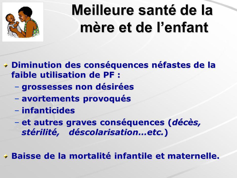 Meilleure santé de la mère et de lenfant Diminution des conséquences néfastes de la faible utilisation de PF : –grossesses non désirées –avortements p