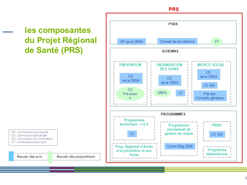 3 les composantes du Projet Régional de Santé (PRS) Recueil des avis Recueil des propositions MEDICO SOCIALORGANISATION DES SOINS PREVENTION SCHEMAS C