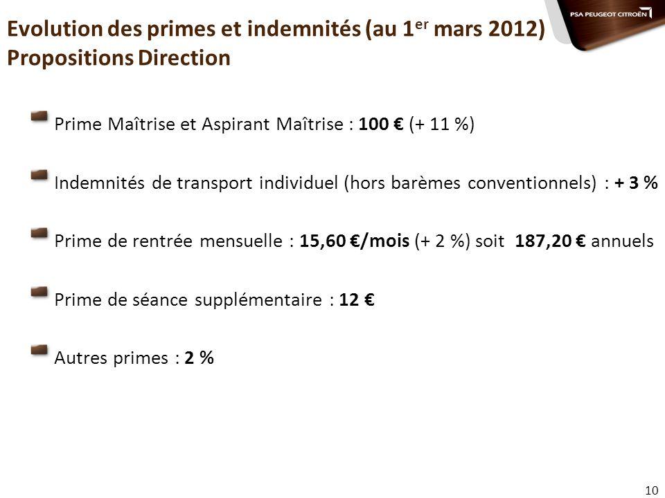 10 Evolution des primes et indemnités (au 1 er mars 2012) Propositions Direction Prime Maîtrise et Aspirant Maîtrise : 100 (+ 11 %) Indemnités de tran
