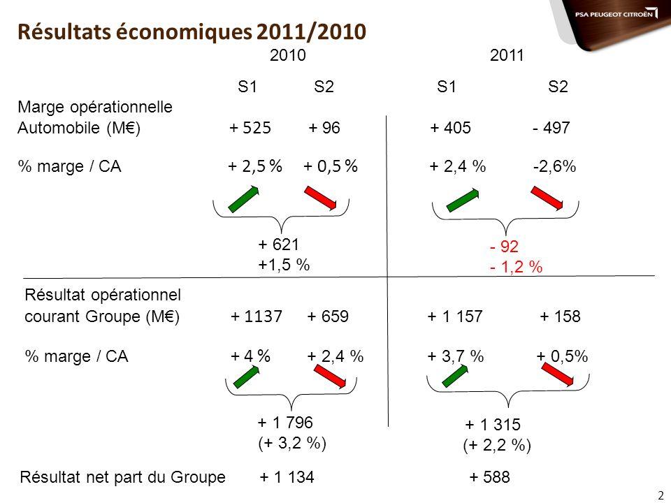 2 Résultats économiques 2011/2010 2010 2011 S1 S2 S1 S2 Marge opérationnelle Automobile (M) + 525 + 96 + 405 - 497 % marge / CA + 2,5 % + 0,5 % + 2,4