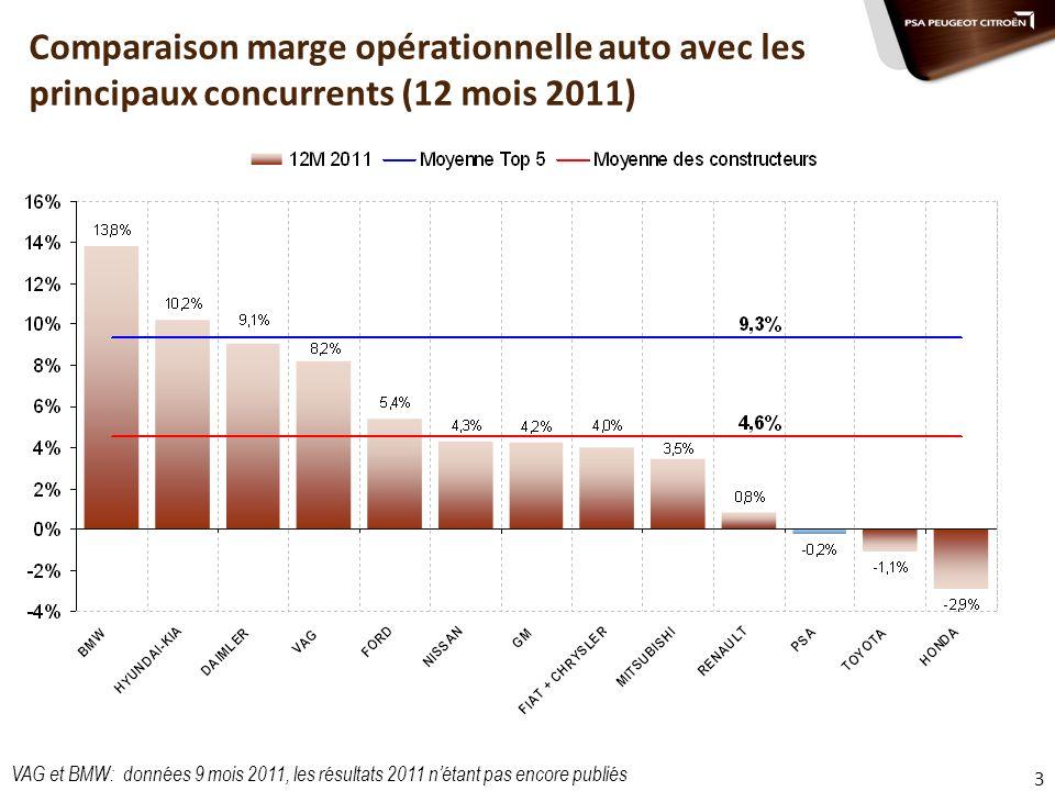 3 Comparaison marge opérationnelle auto avec les principaux concurrents (12 mois 2011) VAG et BMW: données 9 mois 2011, les résultats 2011 nétant pas