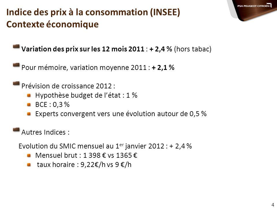 4 Variation des prix sur les 12 mois 2011 : + 2,4 % (hors tabac) Pour mémoire, variation moyenne 2011 : + 2,1 % Prévision de croissance 2012 : Hypothè