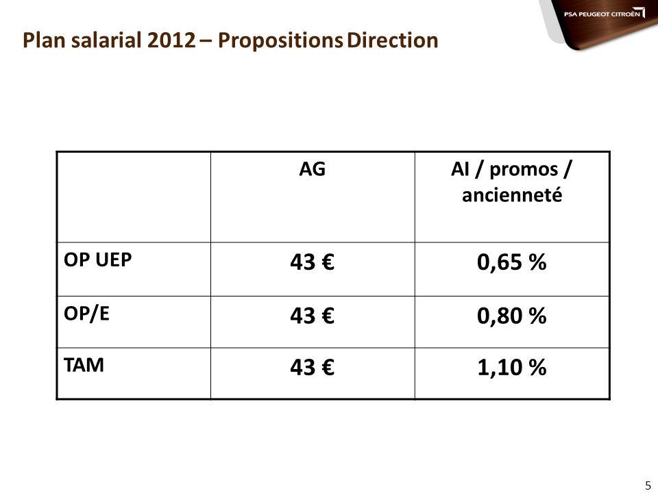 6 Mesures salariales 2012 – Propositions Direction Augmentation générale à effet au 1 er mars 2012 : 43 Budget Augmentation individuelle/promotions/ancienneté : OP UEP : + 0,65 % => mini 25 pour promo et 20 hors promo OP et E : + 0,80 % => mini 25 pour promo et 20 hors promo TAM : + 1,10 % => mini 40 pour promo et 25 hors promo
