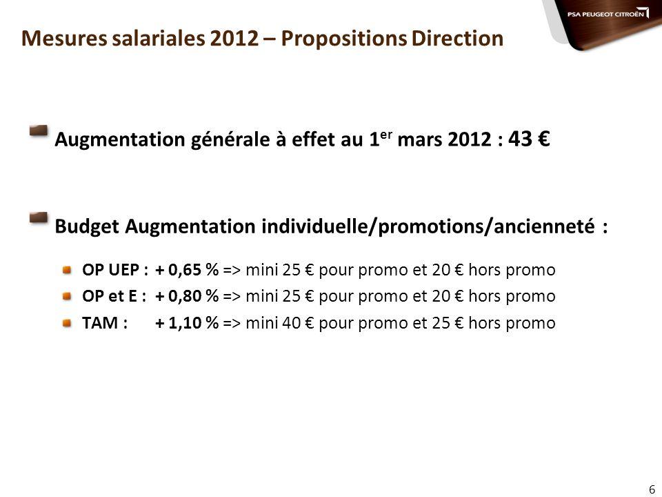 6 Mesures salariales 2012 – Propositions Direction Augmentation générale à effet au 1 er mars 2012 : 43 Budget Augmentation individuelle/promotions/an